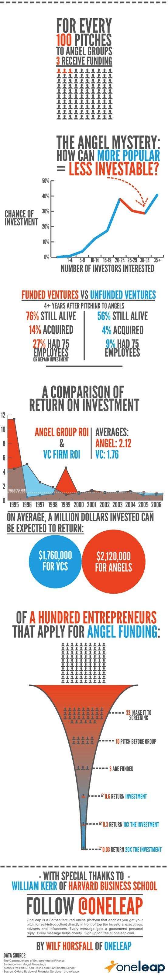 ¿Es difícil conseguir inversión?